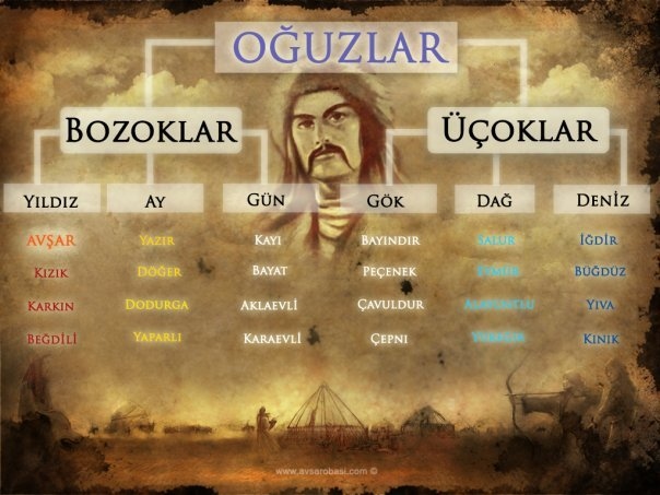 Anadolu Oğuz Boyları