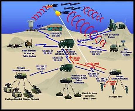 Tank Komuta Kontrol Sistemi Üretildi